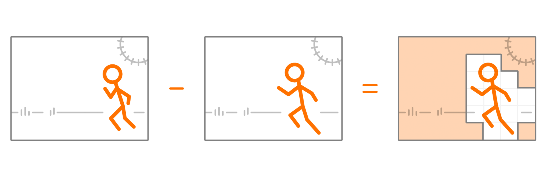 An illustration of a stick figure running. The graphic highlights the parts of the video that stay the same between frames and those that change.