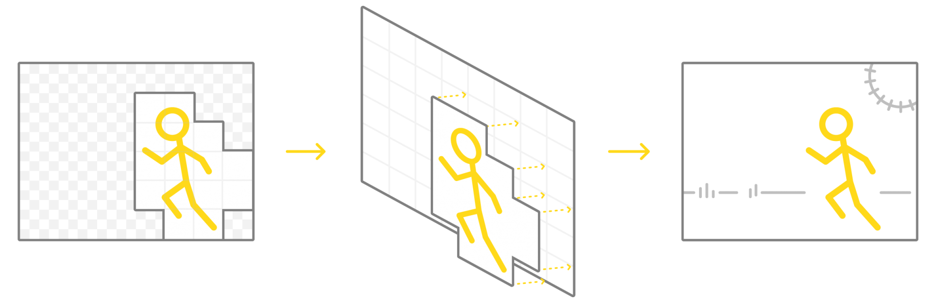 An illustration of a stick figure running. The graphic shows a portion of a video frame being assembled and then composited on top of the existing frame data.